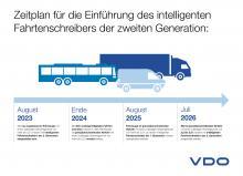 continental_vdo_pp_dtco_zeitplan Neuer Tachograph DTCO 4.1 mit Kontrollfunktionen zu Kabotage und Arbeitnehmerentsendung